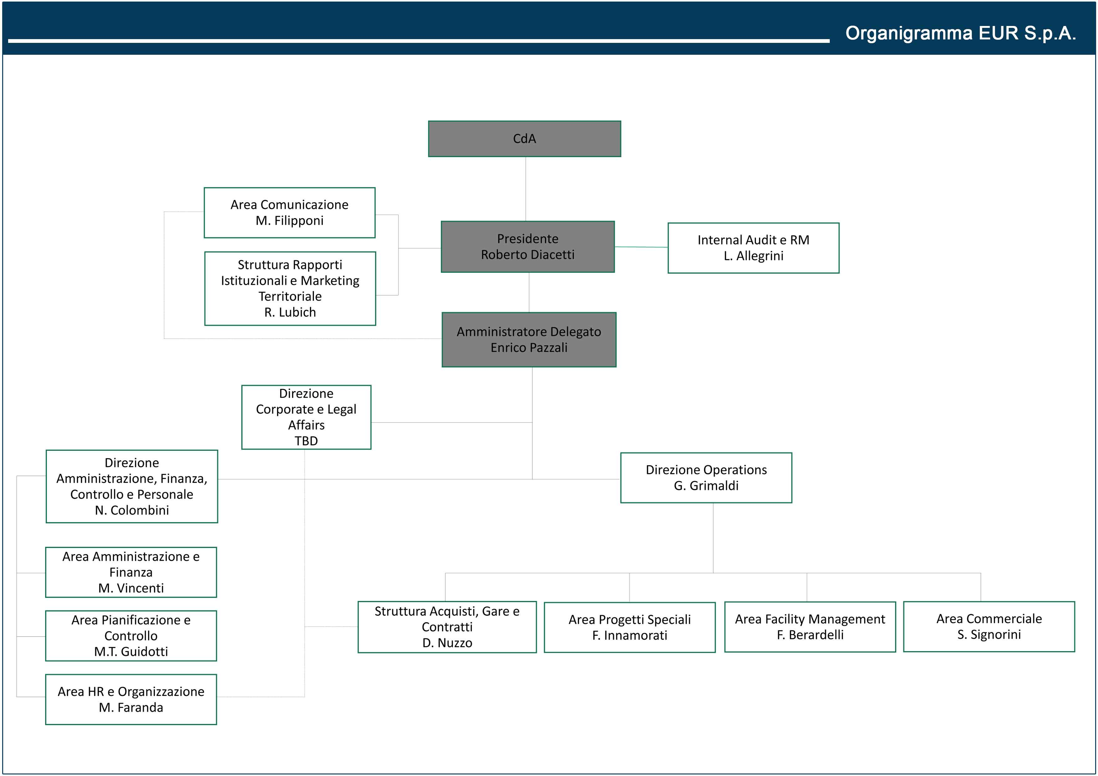 L'organigramma di EUR SpA
